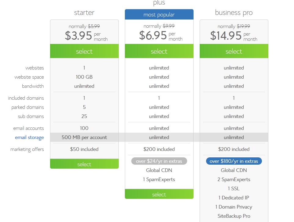 WordPress hosting packages at Blue Host