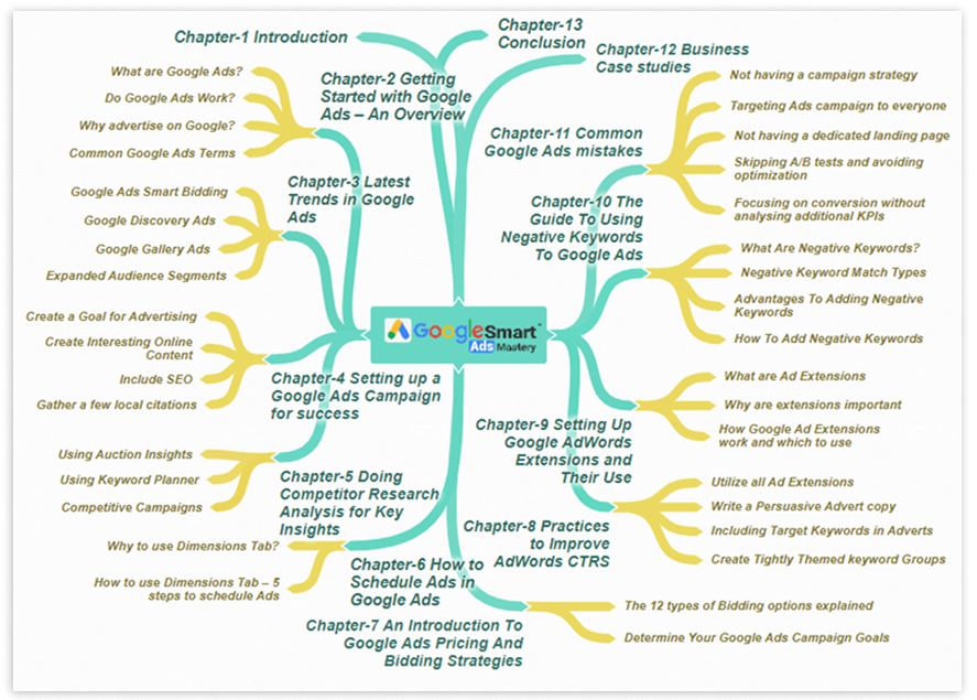 Google Smart Ads Mastery Mind Map 1