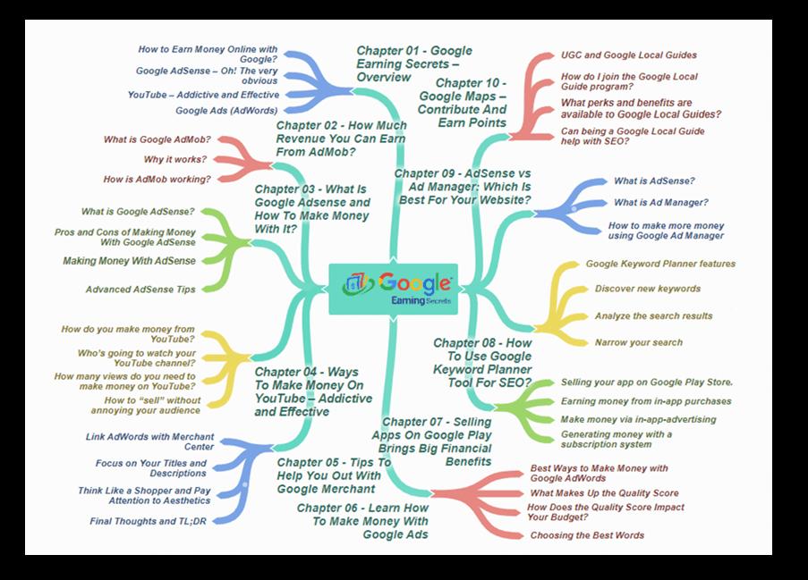 Google Earning Secrets Mind Map 2