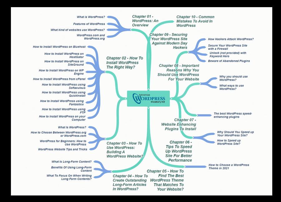 Advance WordPress Mastery Mind Map 1