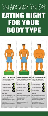 Dietary Health Different Types of Diets Body Type Diet PLR Infographic