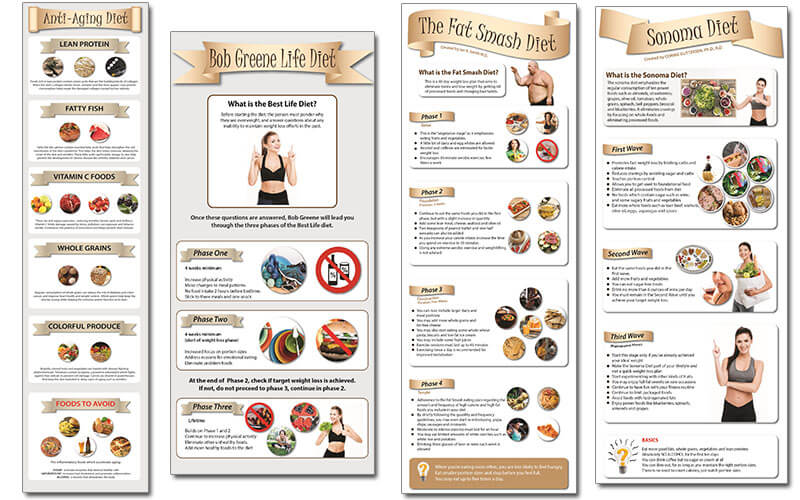 Dietary Health Different Types of Diets PLR Infographics