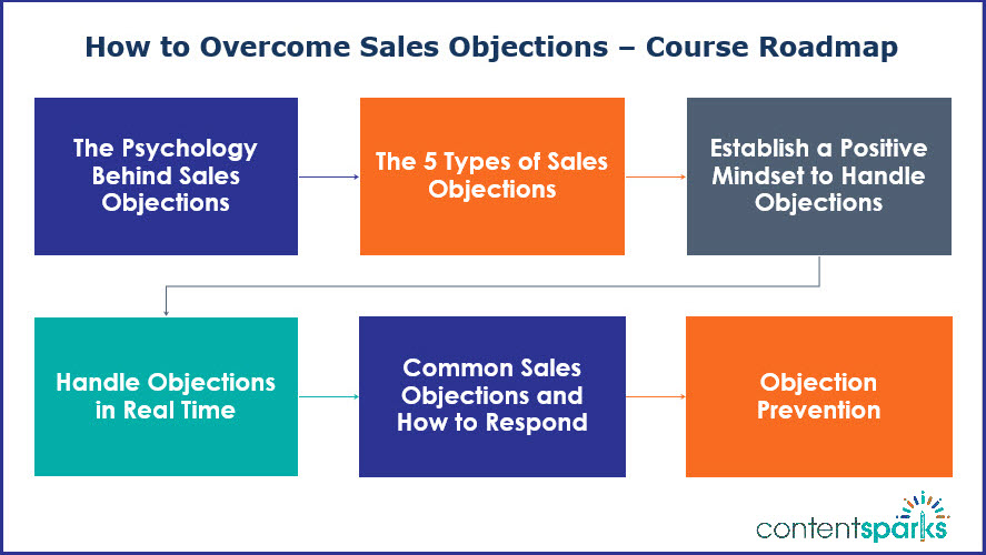 How to Overcome Sales Objections Roadmap