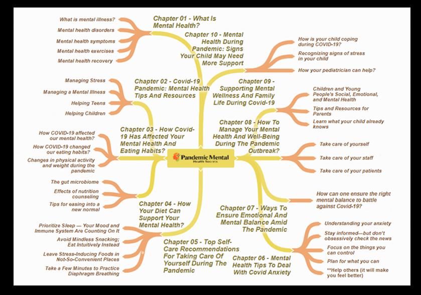 Pandemic Mental Health Secrets Mind Map 1